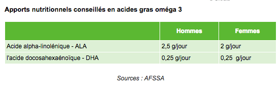 besoin en omega 3