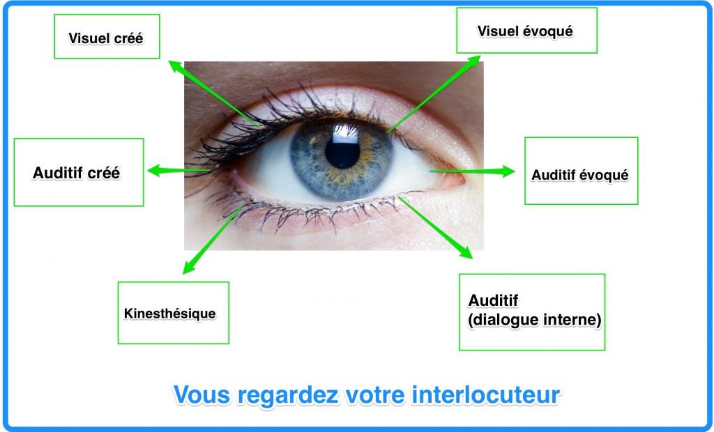 mouvements des yeux