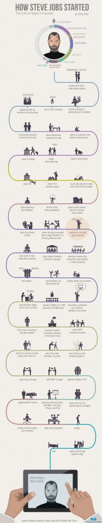 how-steve-jobs-started-apples-founder-infographic