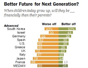 Les français les plus pessimistes au monde