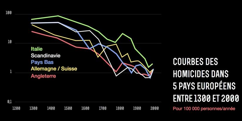 Courbes des homicides entre 1300 et 2000