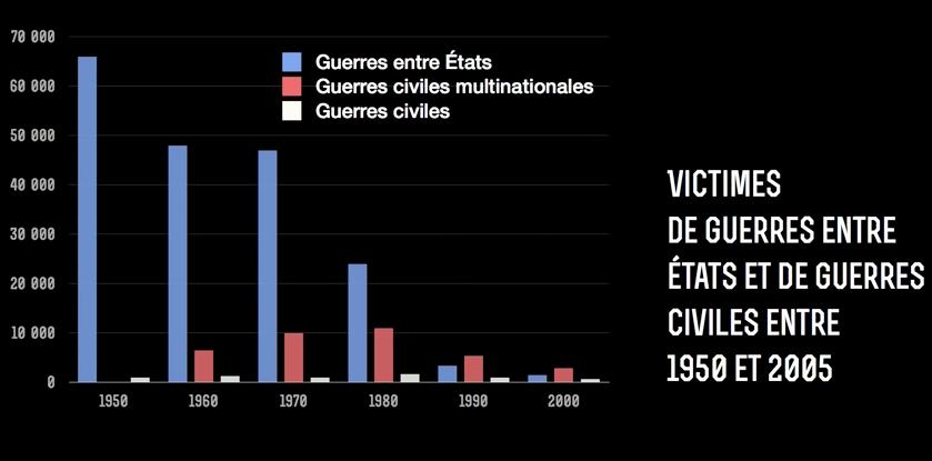 Nombre de victimes moyen par conflit