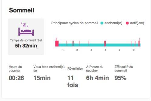 sommeil fitbit