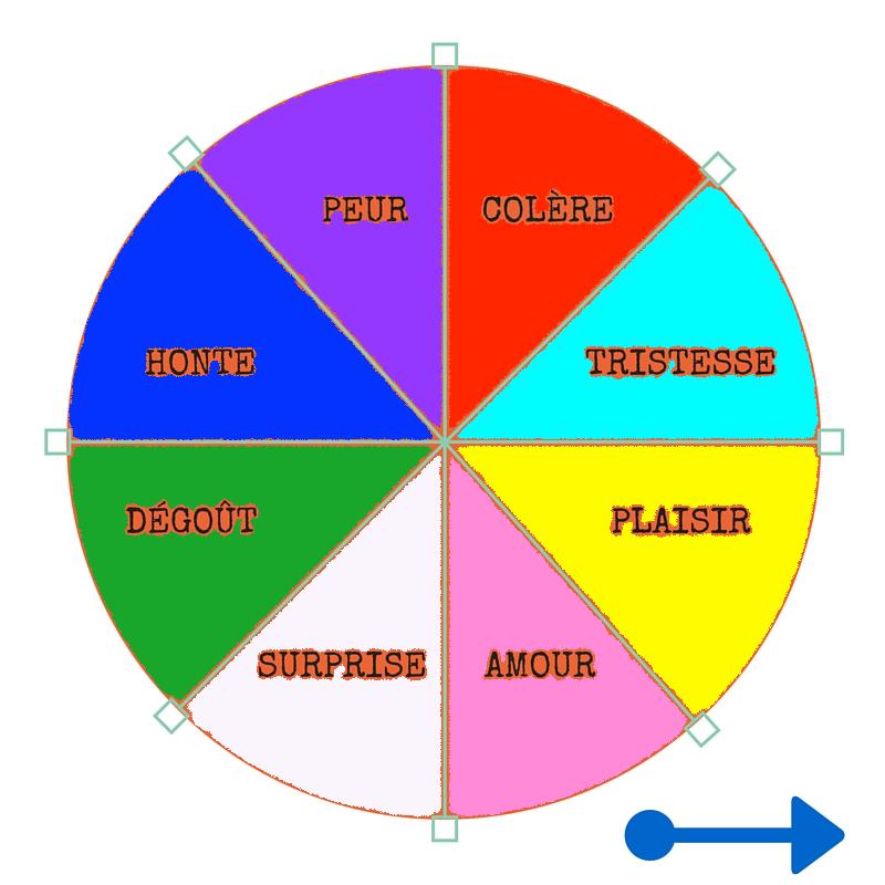 22 infos essentielles sur nos motions outils pour les exprimer - Simulateur pour associer les couleurs ...