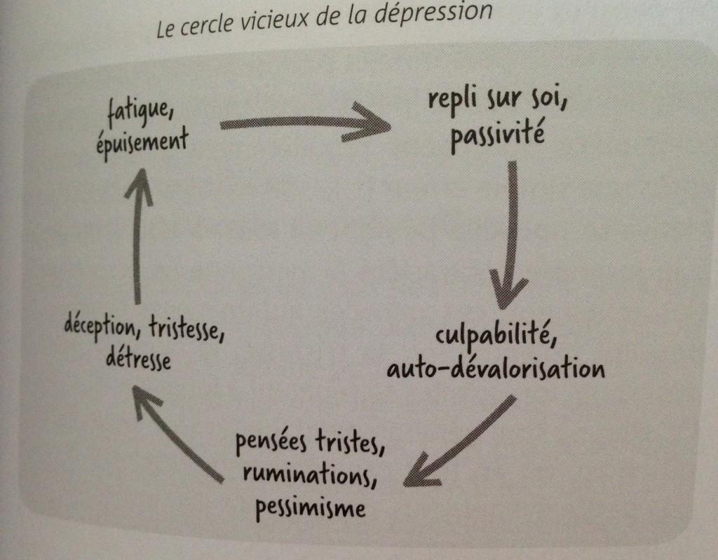cercle vicieux dépression
