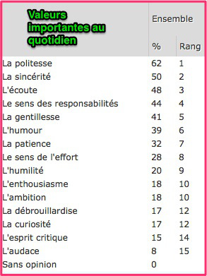 Les_valeurs_importantes_du_quotidien___TNS_Sofres
