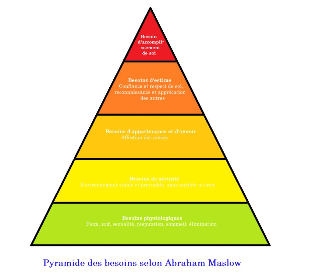 Maslow pyramide des besoins