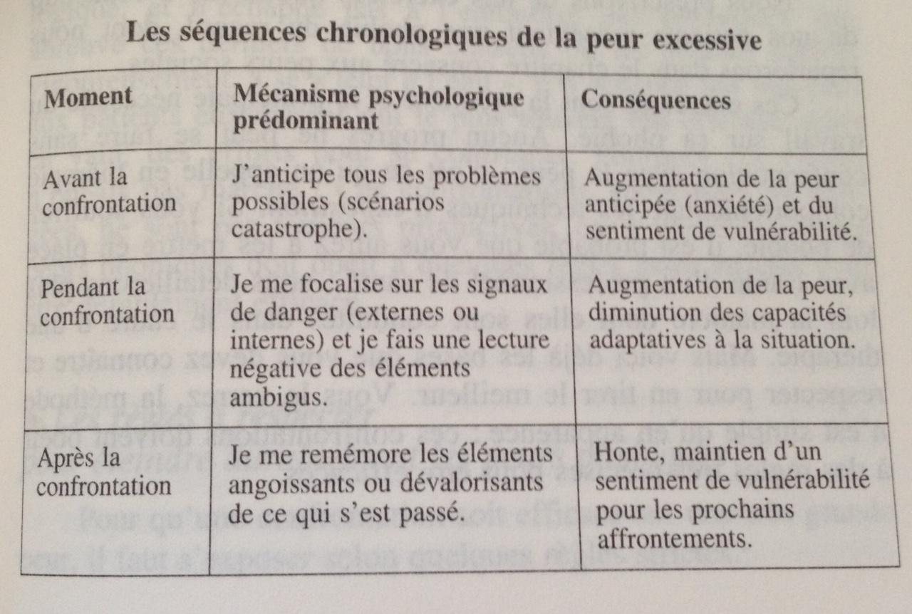 séquences chronologiques de le peur