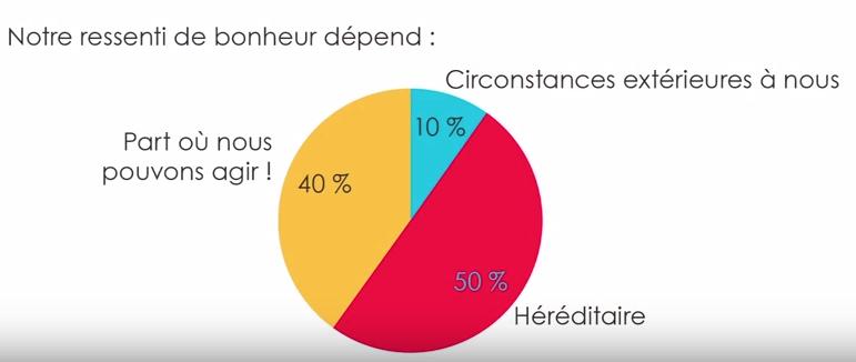 pourcentage de bonheur psychologie positive