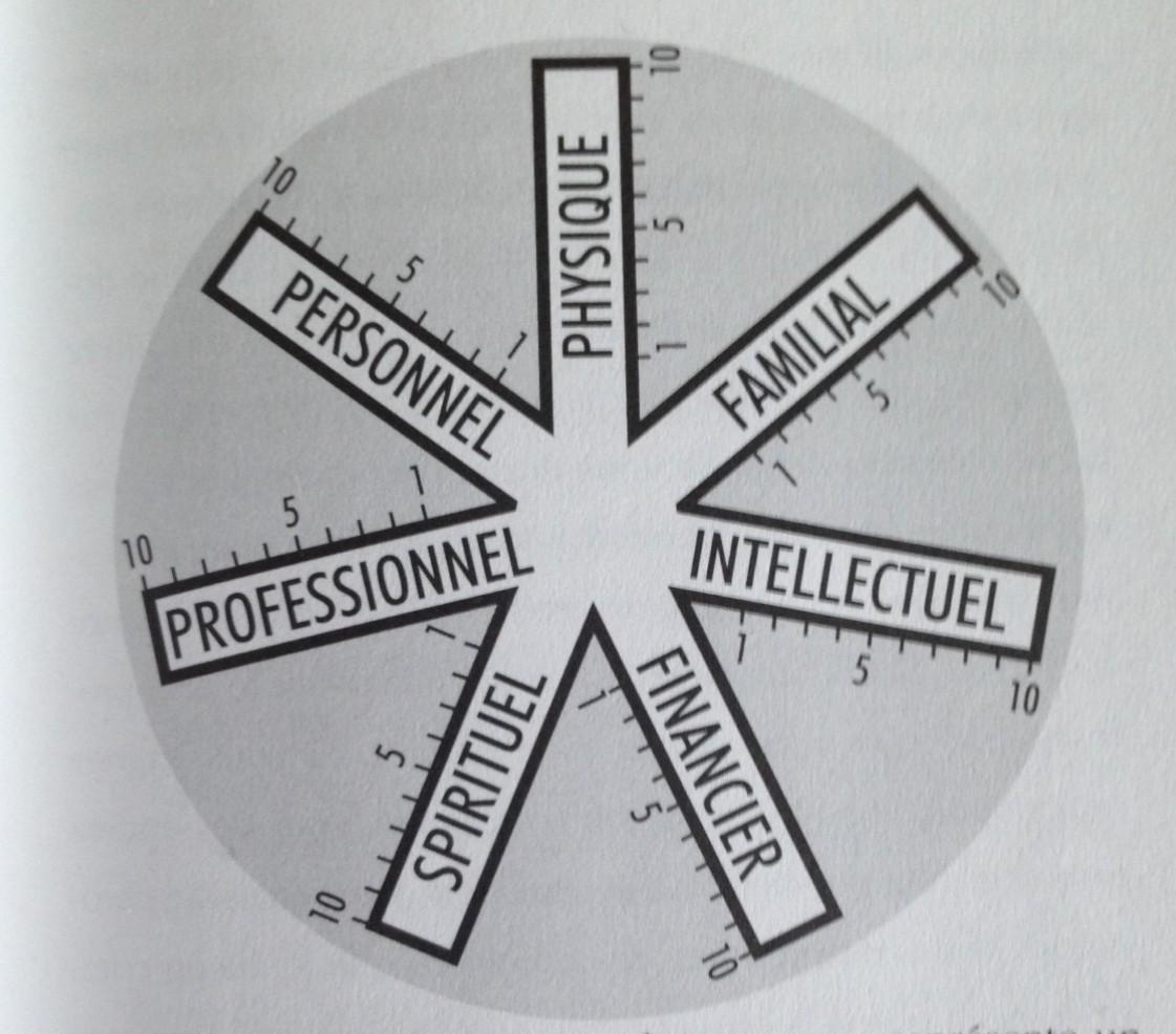 roue de la réussite