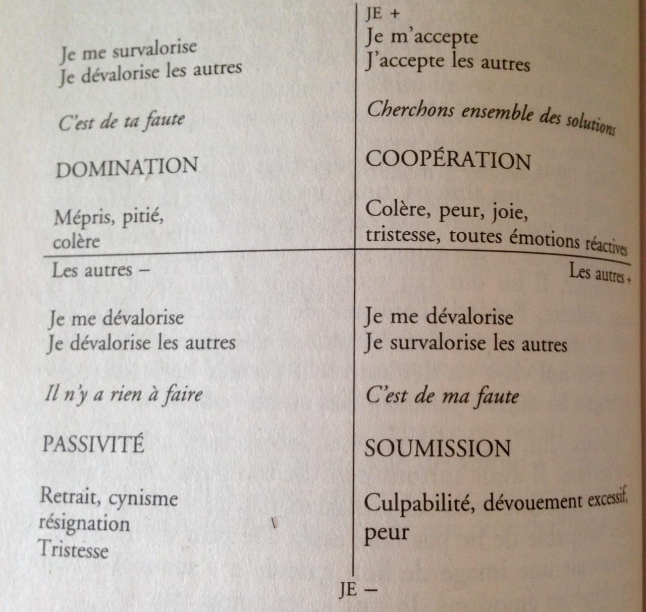 """Extrait du livre """"les autres et moi"""" d'Isabelle Filliozat"""